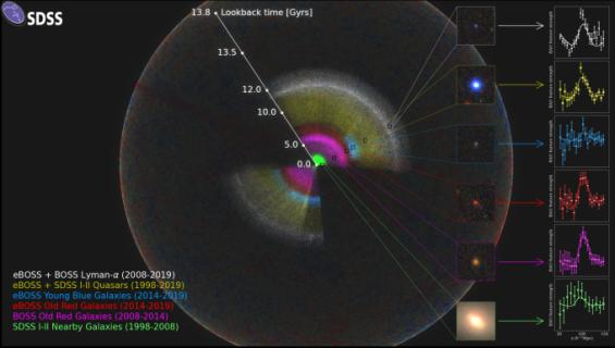110억년 우주팽창의 역사 자세히 담은 새 3D 우주지도 나왔다