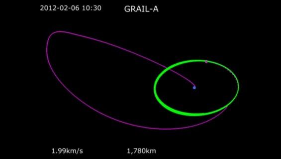 한국 달궤도선이 선택한 새 궤도 WSB·BLT란 무엇인가