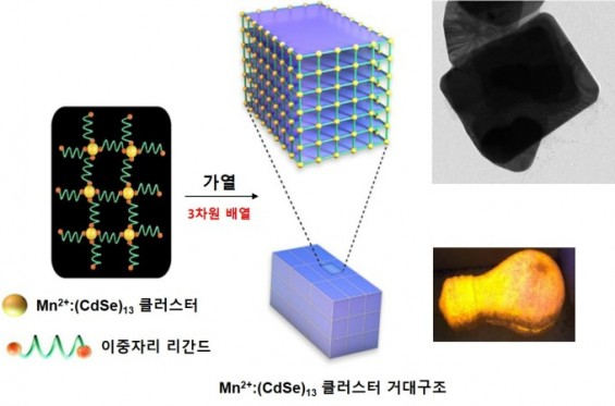 원자 26개 '세상에서 가장 작은 반도체'의 마술