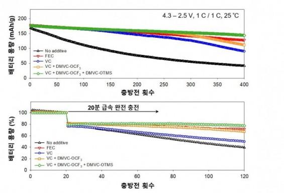 충방전 횟수·고속충전 늘어나도 대용량 유지하는 새 전기차 배터리 첨가제 개발