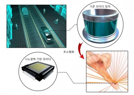 자율주행차의 눈 '라이다' 나노광학 기술로 손가락 만하게 만든다