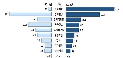 '신종질병에 사회불안' 최다 답변…스마트폰 의존 심각