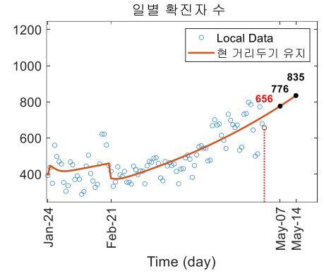 코로나19 신규확진자 2주 뒤도 하루 800명…이동량 늘면 1900명까지 나올수도