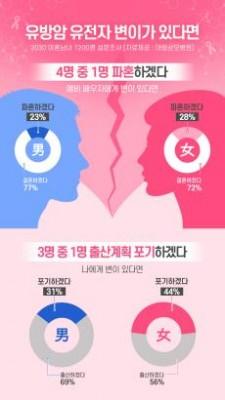 무조건 암걸리지 않는데…유방암유전자 있다고 25%