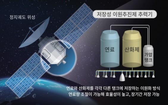 한화,100% 수입하던 정지궤도위성 추력기 개발한다