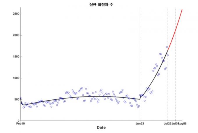 심은하 숭실대 교수팀이 예측한 신규 확진자 규모.