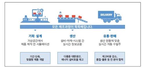 LH, 중소기업 12곳 스마트공장 구축에 7억2천만원 지원