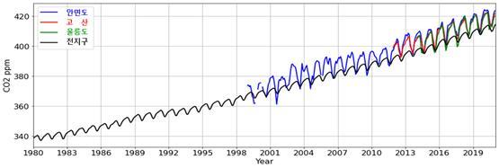 코로나19로 배출량 줄었다는데 한반도 지난해 이산화탄소 농도 역대 '최고'