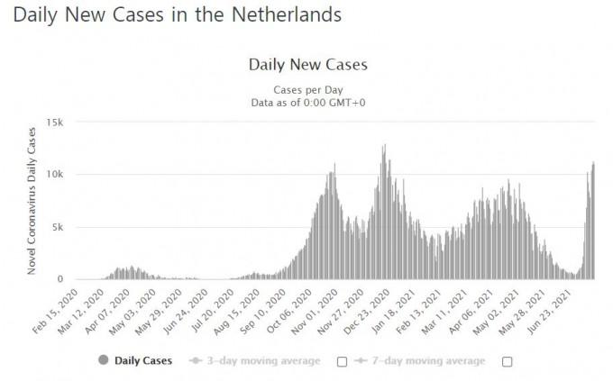 방역조치를 완화한 7월부터 네덜란드 확진자가 급증하기 시작한다. 월드오미터 캡쳐