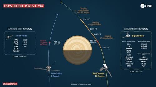 태양계 안쪽 탐사선 두 대 33시간 차이 두고 금성 근접 비행