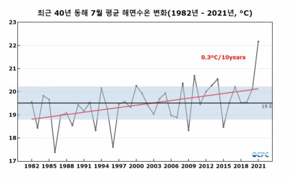 올 7월 동해 수온 40년 평균보다 2.7도 높아…사상 최고치