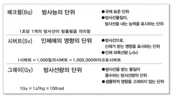 방사선· 방사능 단위. 한국원자력의학원 제고
