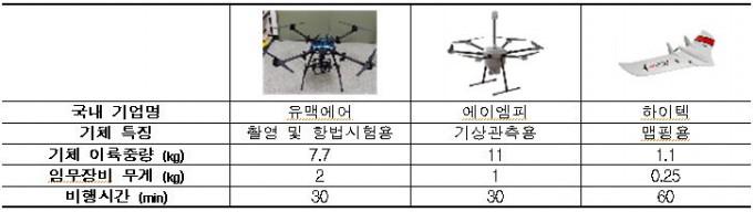 극지 시험비행에 활용된 국내 개발 무인기 3종. 과학기술정보통신부 제공