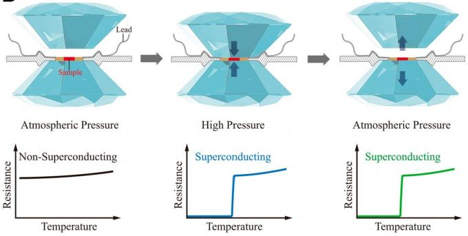 1기압에서는 초전도 임계온도가 9.3K에 불과한 철셀레늄 결정은 그보다 높은 영역에서는 초전도체가 아니다(왼쪽. 가로축은 온도, 세로축은 전기저항). 이때 약 45만 기압의 압력을 가하면 결정 구조가 바뀌며 임계온도가 37K로 올라가 그 아래에서는 전기저항이 사라진다는 초전도성을 보인다(가운데). 4.2K에서 급히 압력을 빼면 바뀐 구조가 준안정 상태로 유지돼 1기압에서도 임계온도가 여전히 37K다(오른쪽). PNAS 제공