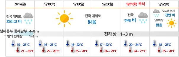 추석 연휴기간 날씨 예보. 기상청 제공