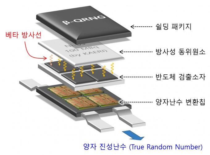 베타 양자난수발생기의 구조. 한국원자력연구원 제공
