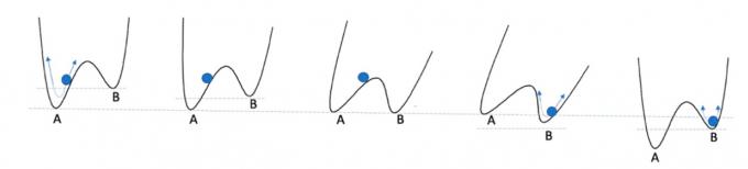 예일대 보조빅 교수는 준안정 상태 초전도체 실험을 서로 다른 깊이의 골이 두 개인 통(단면을 도식화했다)에 들어있는 공에 비유해 설명했다. 깊은 골(A)이 안정 상태이고 얕은 골(B)이 준안정 상태다. 통을 기울여 B가 A보다 낮게 하면 둘 사이의 마루 기울기가 완만해지며 공이 B, 즉 새로운 안정 상태로 넘어간다. 그 뒤 통을 다시 세우면 A가 다시 안정 상태가 되지만 공은 가파른 마루를 넘어가지 못하고 준안정 상태에 머문다. 여기서 A와 B가 서로 다른 결정 구조이고 마루 기울기를 완만하게 하는 게 압력을 높이는 조작이다. PNAS 제공