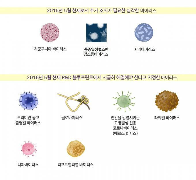 세계보건기구(WHO)가 가까운 미래에 인류를 위협할 수 있는 치명적인 질병을 일으킬 수 있다고 지목한 바이러스들.  출처 WHO / IBS 제공