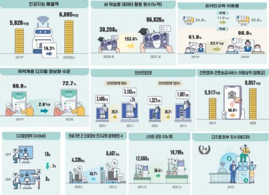 공공데이터 개방·5G 가입자 '쑥'…클라우드 서비스 이용률 더딘 걸음