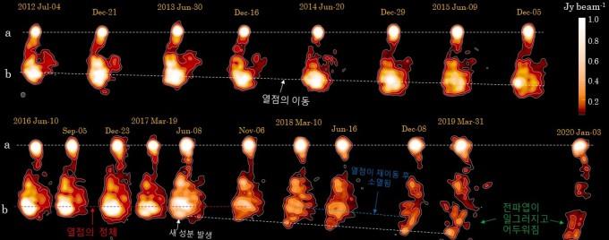 와지마 키요아키 한국천문연구원 책임연구원팀은 활동 은하의 중심부 초대질량 블랙홀에서 분출된 제트가 뻗어나가는 과정을 관측했다. 제트 끝 부분의 가장 밝게 빛나는 영역인 열점(b)은 블랙홀에서 점점 멀어지다가 고밀도 가스 영역에 가로막혀 1년 간 이동을 멈췄다. 그 뒤 고밀도 가스 영역을 뚫고 나가며 열점은 사라지고 제트가 형성한 전체 빛 영역의 모습도 일그러졌다.