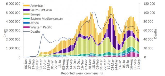 세계보건기구(WHO)가 5일 코로나19 주간 보고서를 통해 최근 코로나19 신규 확진자 수가 감소했다고 보고했다. 통계에서도 7월 급증한 신규 확진자 수가 8월 말부터 감소하고 있음을 볼 수 있다. WHO 제공